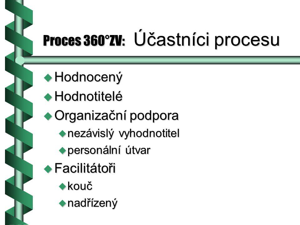 Proces 360°ZV: Účastníci procesu