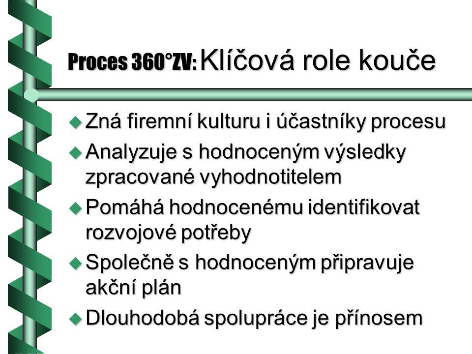 Proces 360°ZV: Klíčová role kouče