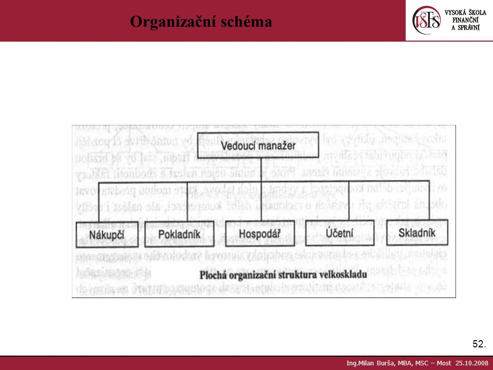 Organizační schéma Ing.Milan Burša, MBA, MSC – Most 25.10.2008