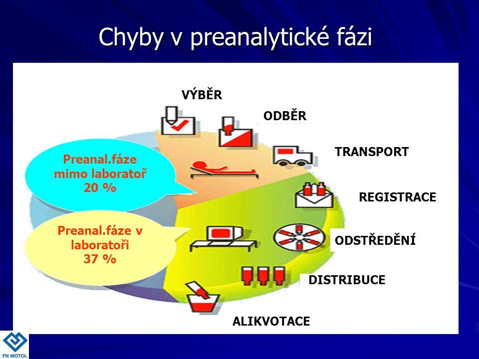 Preanal.fáze mimo laboratoř 20 % Preanal.fáze v laboratoři