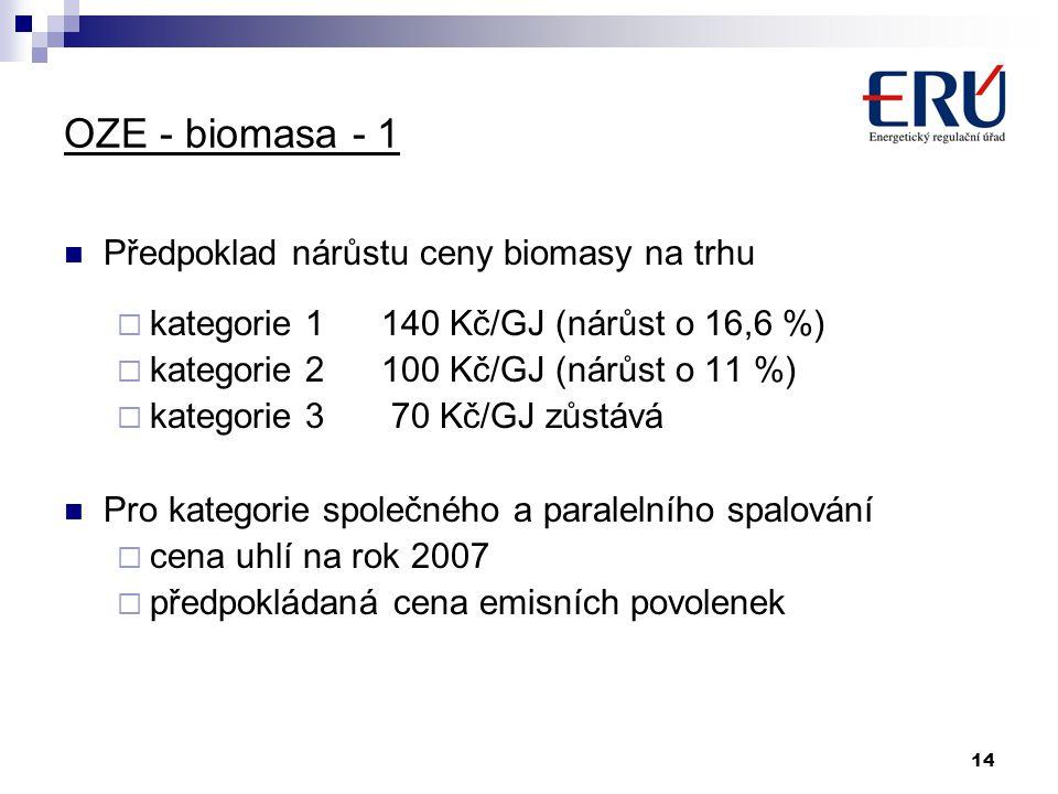 OZE - biomasa - 1 Předpoklad nárůstu ceny biomasy na trhu