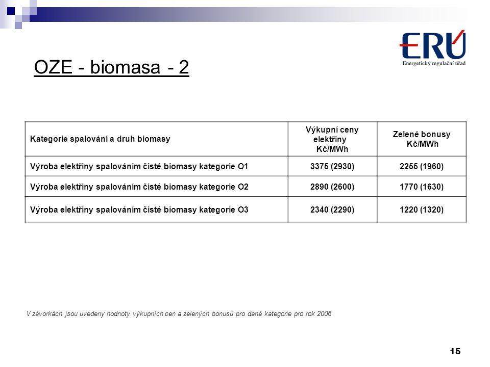 OZE - biomasa - 2 Kategorie spalování a druh biomasy Výkupní ceny