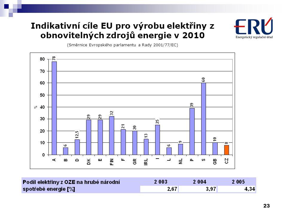 (Směrnice Evropského parlamentu a Rady 2001/77/EC)