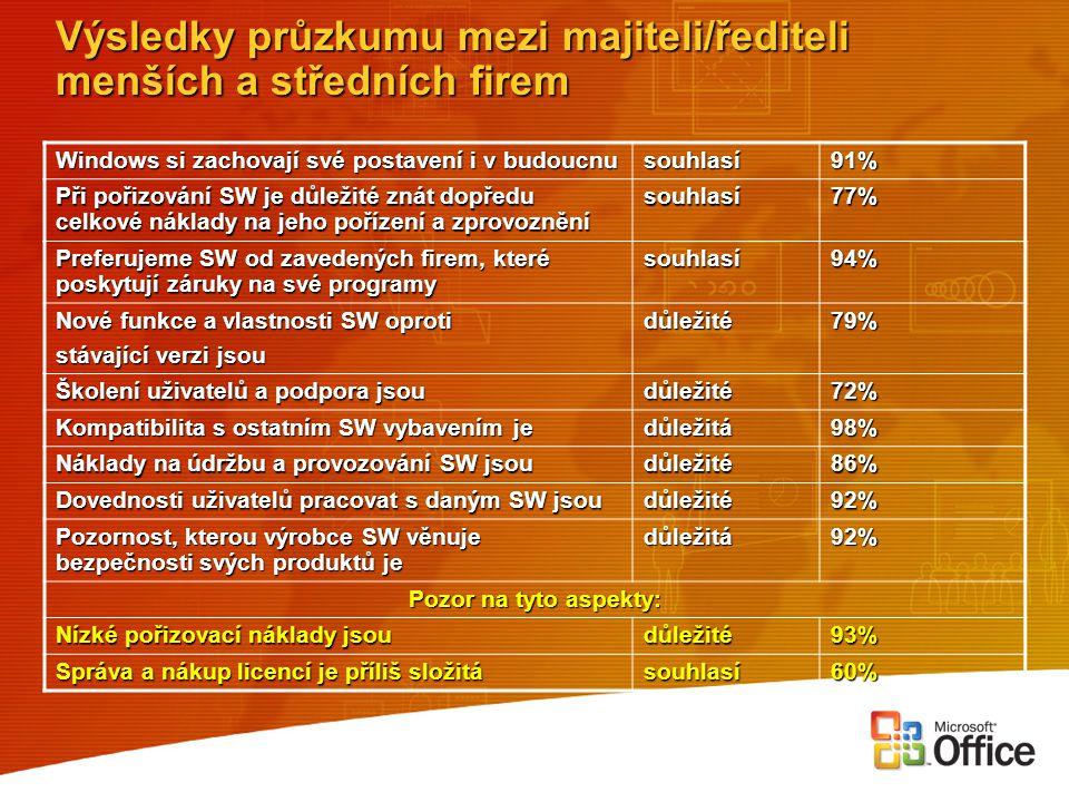 Výsledky průzkumu mezi majiteli/řediteli menších a středních firem