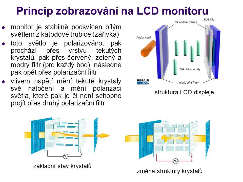 Princip zobrazování na LCD monitoru