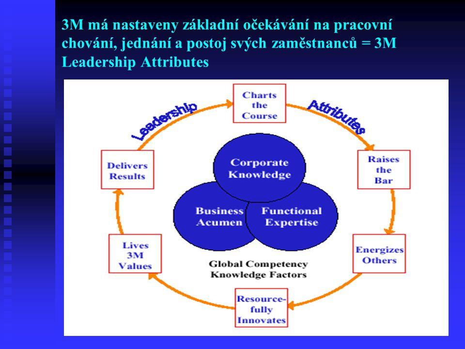 3M má nastaveny základní očekávání na pracovní chování, jednání a postoj svých zaměstnanců = 3M Leadership Attributes