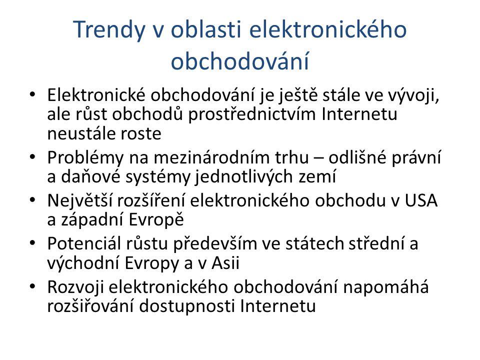 Trendy v oblasti elektronického obchodování