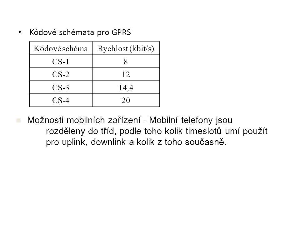 Kódové schémata pro GPRS