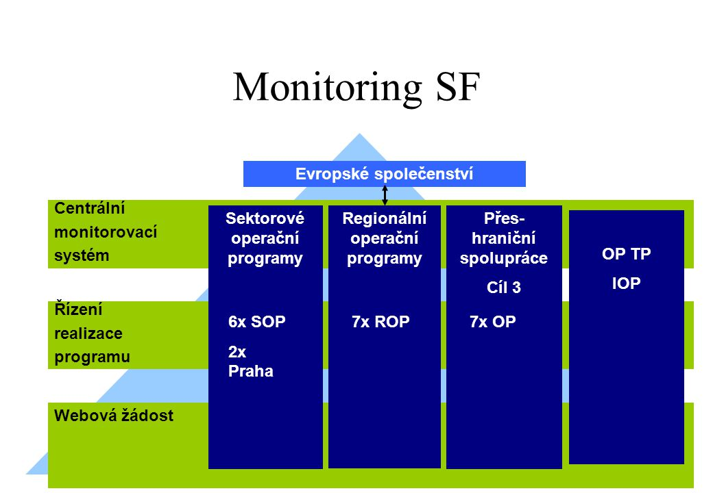 Monitoring SF Evropské společenství Centrální monitorovací systém