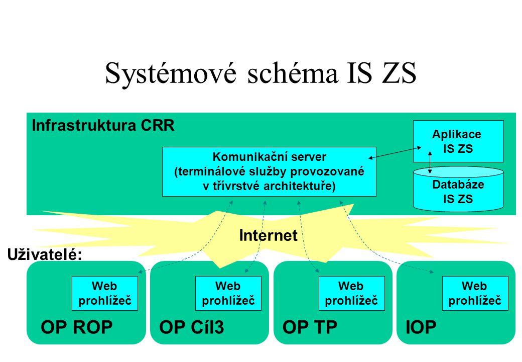 (terminálové služby provozované v třívrstvé architektuře)