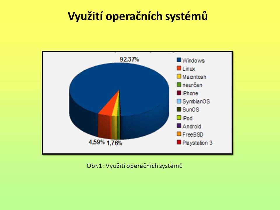 Využití operačních systémů