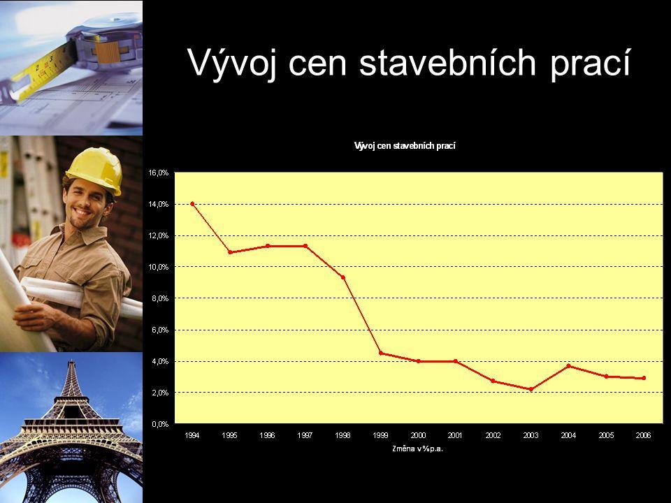 Vývoj cen stavebních prací