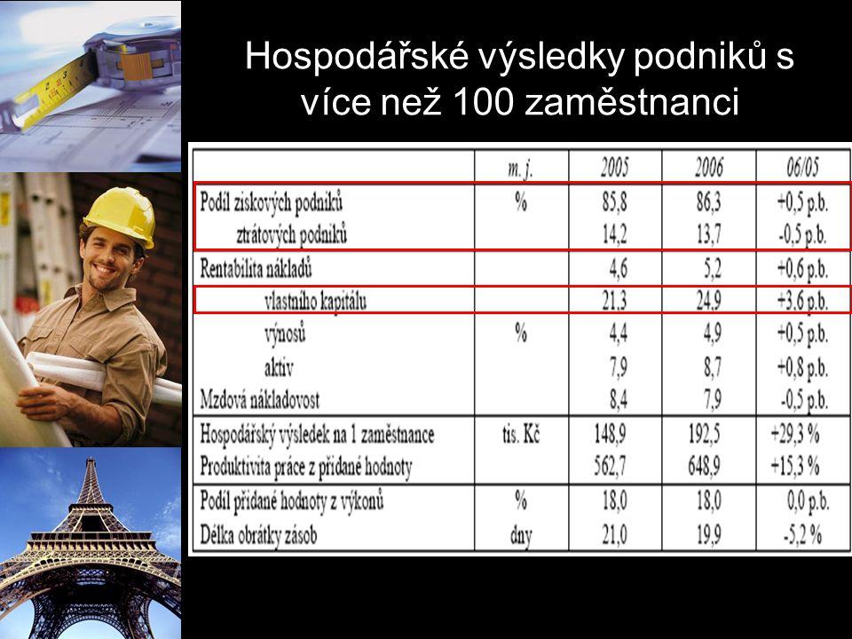 Hospodářské výsledky podniků s více než 100 zaměstnanci