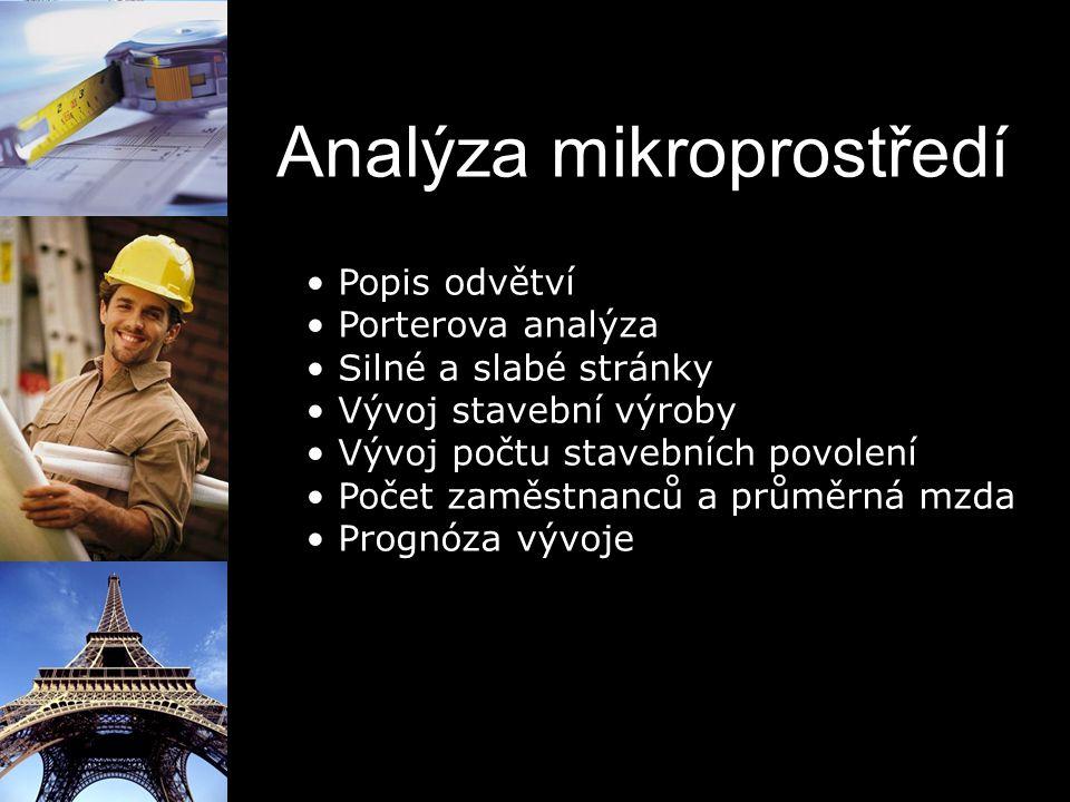 Analýza mikroprostředí