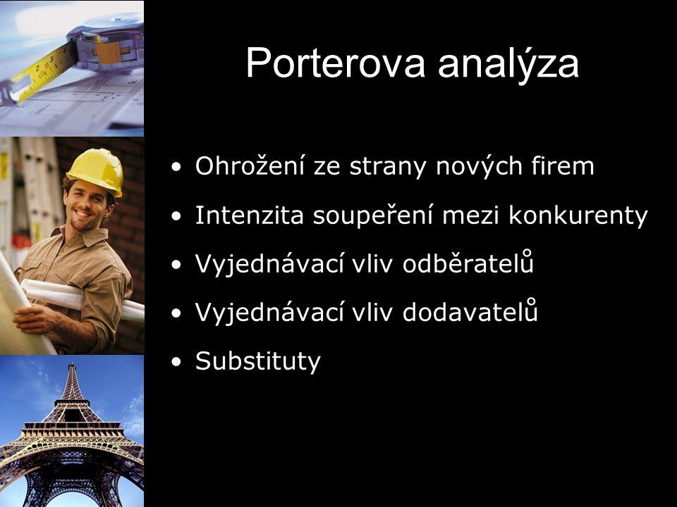 Porterova analýza Ohrožení ze strany nových firem