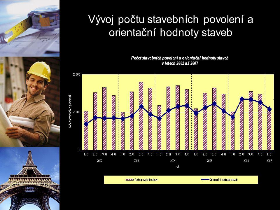 Vývoj počtu stavebních povolení a orientační hodnoty staveb