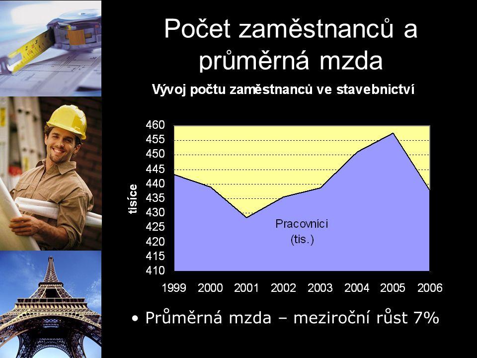 Počet zaměstnanců a průměrná mzda