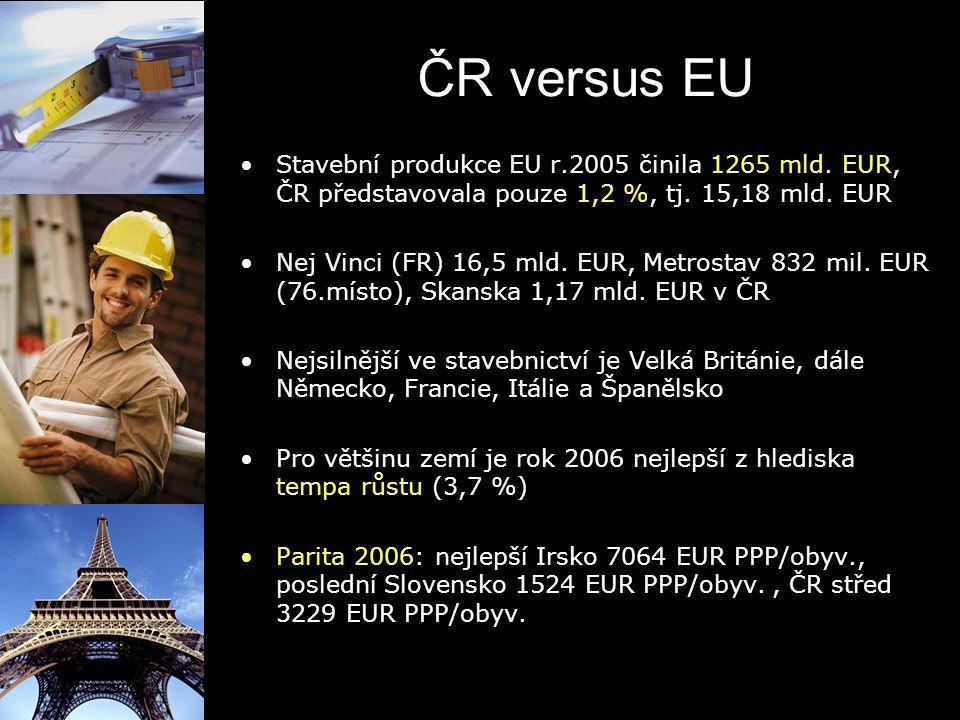 ČR versus EU Stavební produkce EU r.2005 činila 1265 mld. EUR, ČR představovala pouze 1,2 %, tj. 15,18 mld. EUR.