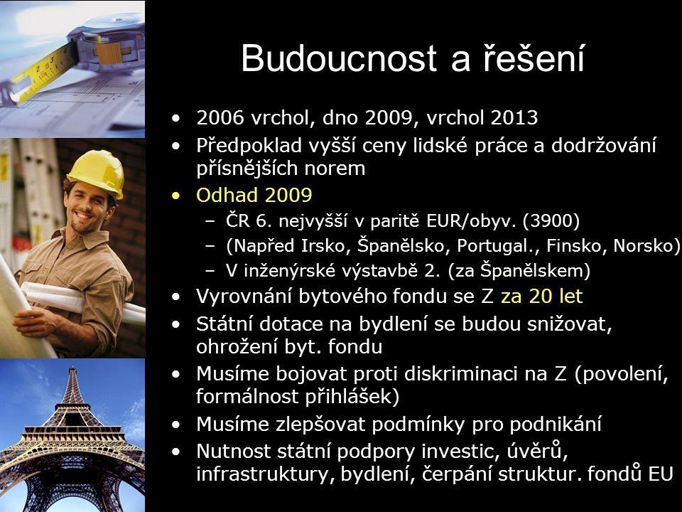 Budoucnost a řešení 2006 vrchol, dno 2009, vrchol 2013