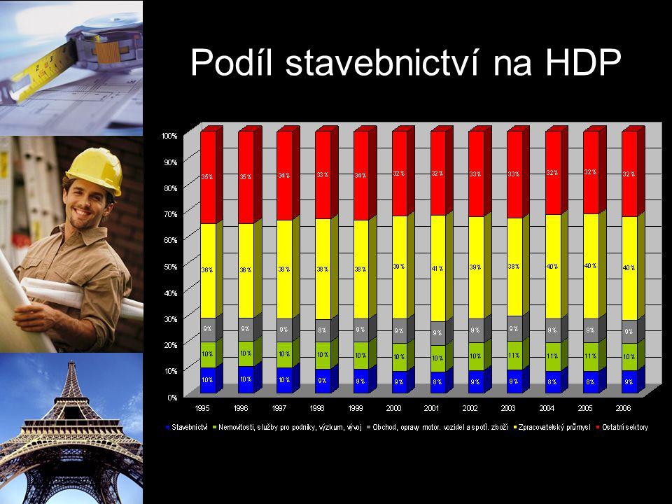 Podíl stavebnictví na HDP