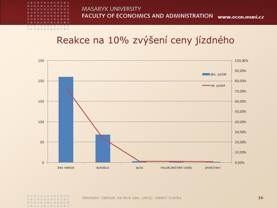 Reakce na 10% zvýšení ceny jízdného