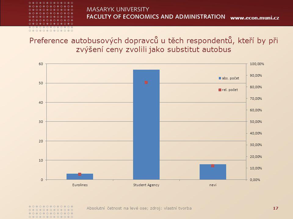 Preference autobusových dopravců u těch respondentů, kteří by při zvýšení ceny zvolili jako substitut autobus