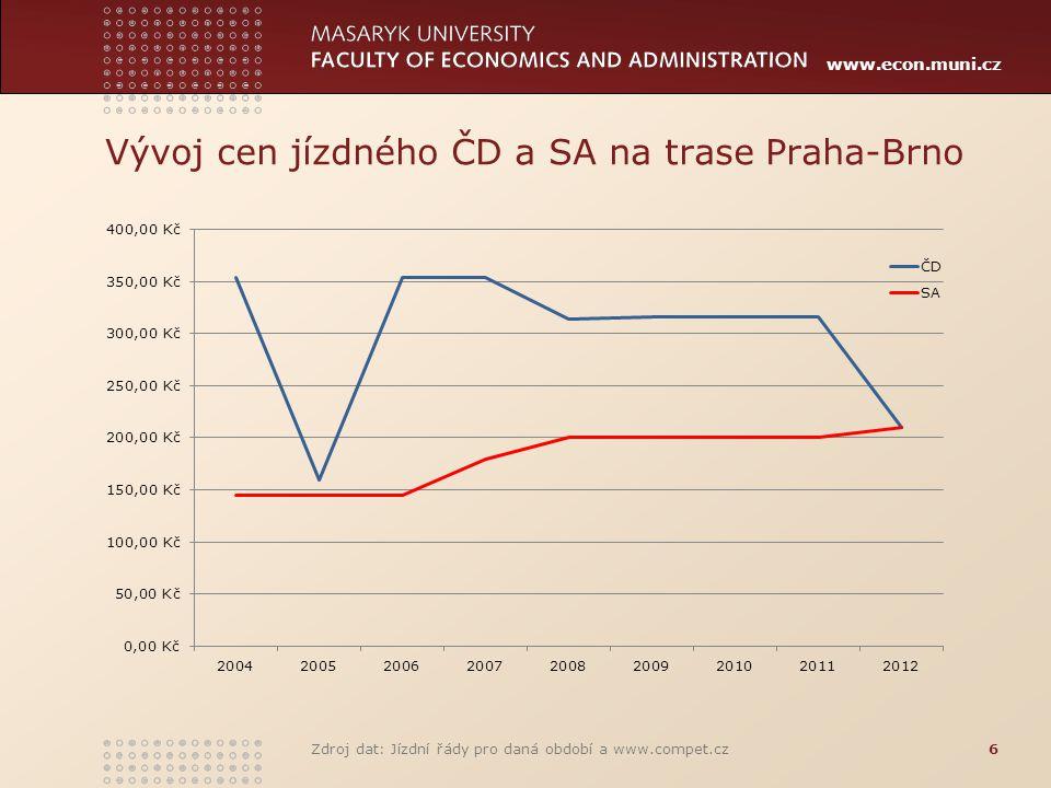 Vývoj cen jízdného ČD a SA na trase Praha-Brno