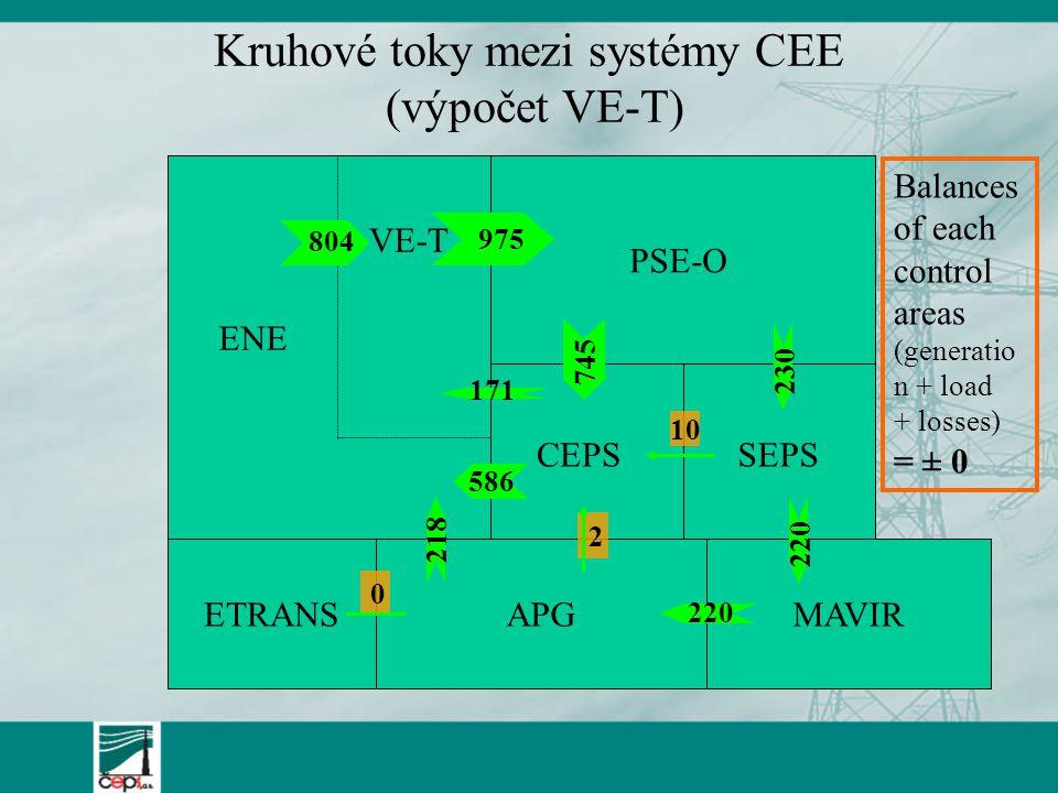 Kruhové toky mezi systémy CEE (výpočet VE-T)