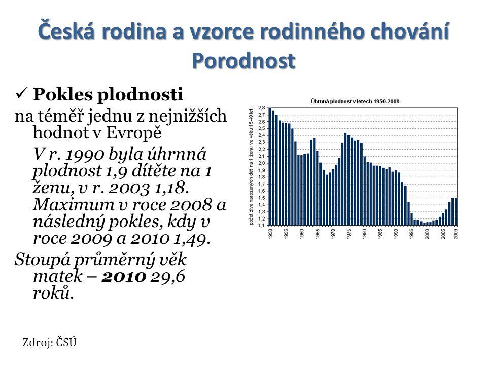Česká rodina a vzorce rodinného chování Porodnost