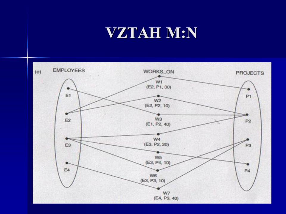VZTAH M:N