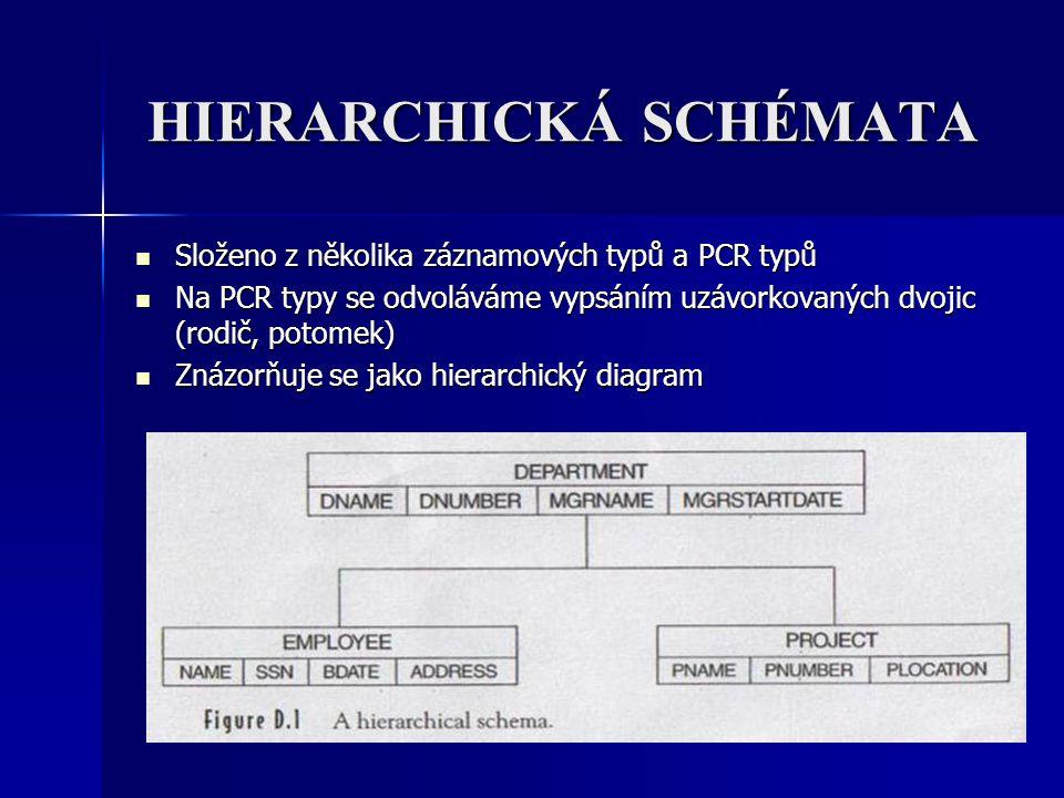 HIERARCHICKÁ SCHÉMATA