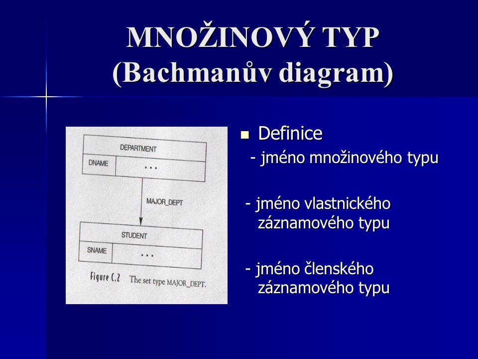 MNOŽINOVÝ TYP (Bachmanův diagram)