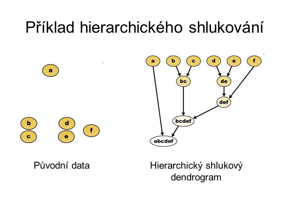 Příklad hierarchického shlukování