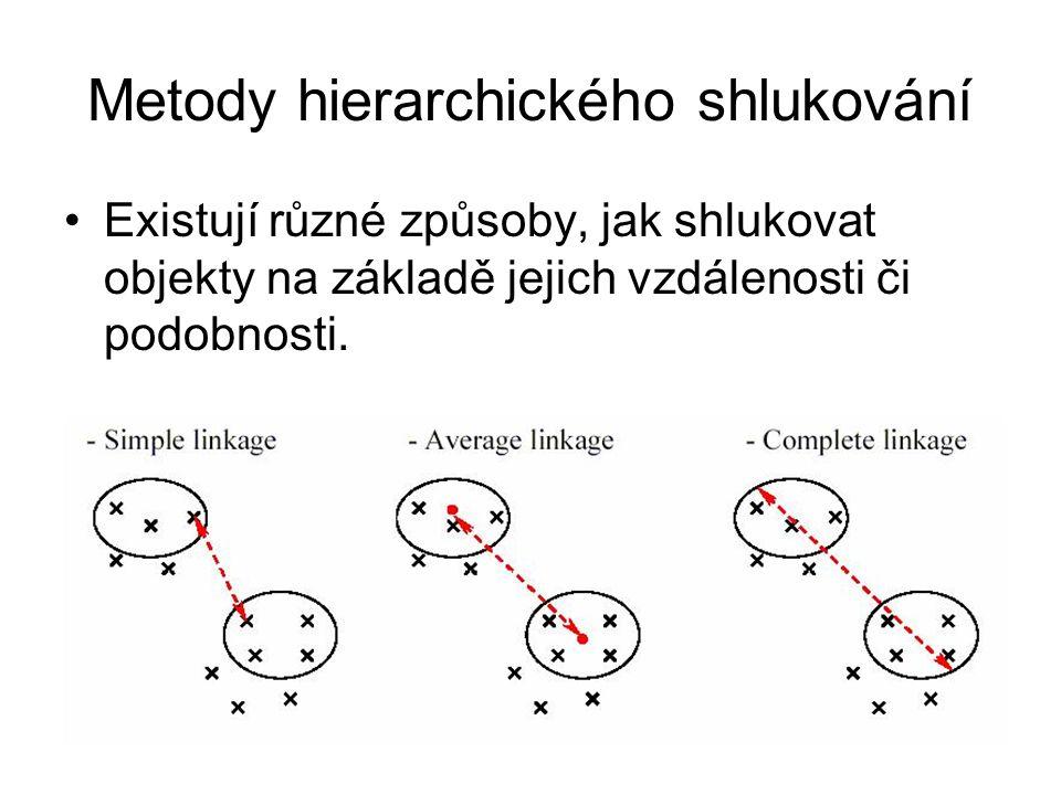Metody hierarchického shlukování