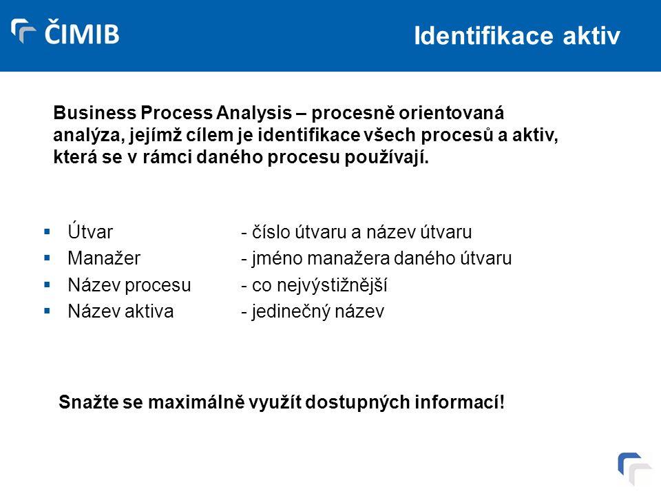 Identifikace aktiv