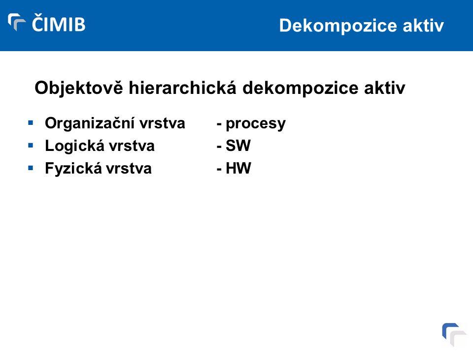 Objektově hierarchická dekompozice aktiv