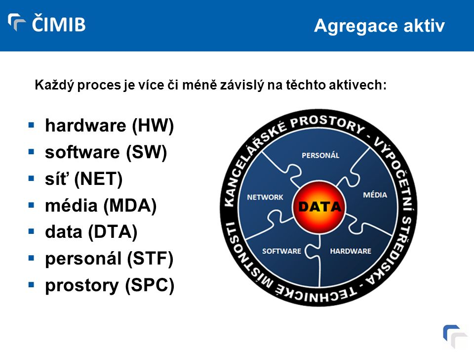 Agregace aktiv hardware (HW) software (SW) síť (NET) média (MDA)