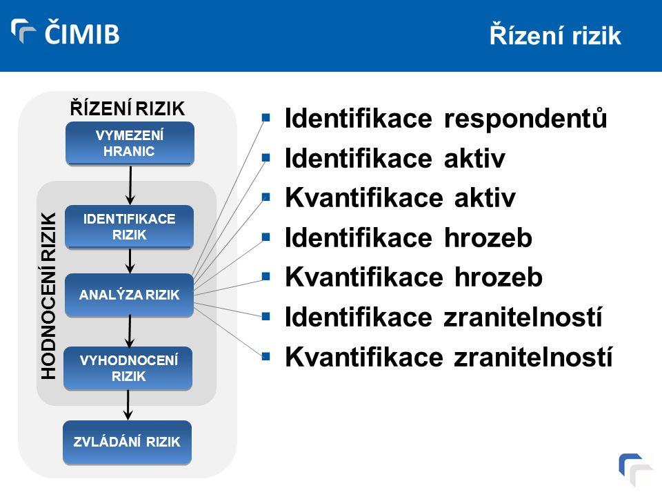 Identifikace respondentů Identifikace aktiv Kvantifikace aktiv