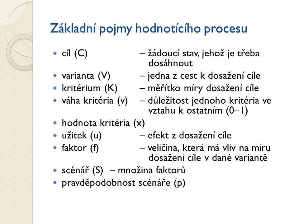 Základní pojmy hodnotícího procesu