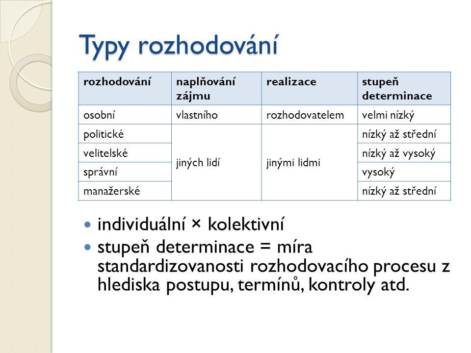 Typy rozhodování individuální × kolektivní