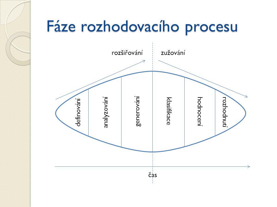 Fáze rozhodovacího procesu