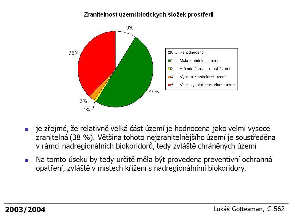 je zřejmé, že relativně velká část území je hodnocena jako velmi vysoce zranitelná (38 %). Většina tohoto nejzranitelnějšího území je soustředěna v rámci nadregionálních biokoridorů, tedy zvláště chráněných území