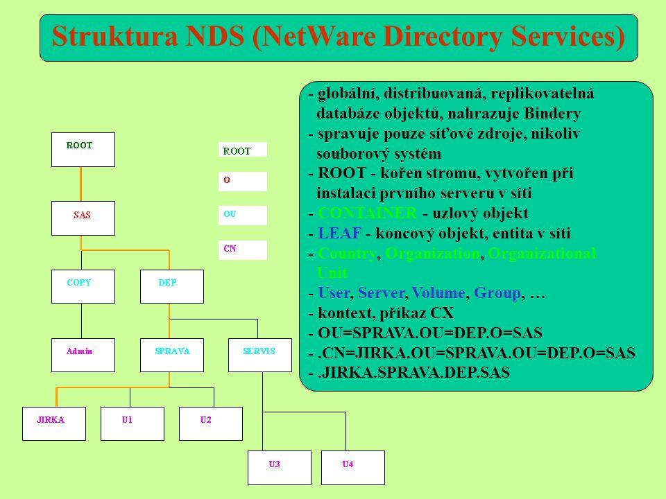 Struktura NDS (NetWare Directory Services)
