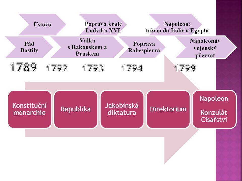1789 1792 1793 1794 1799 Poprava krále Ludvíka XVI.