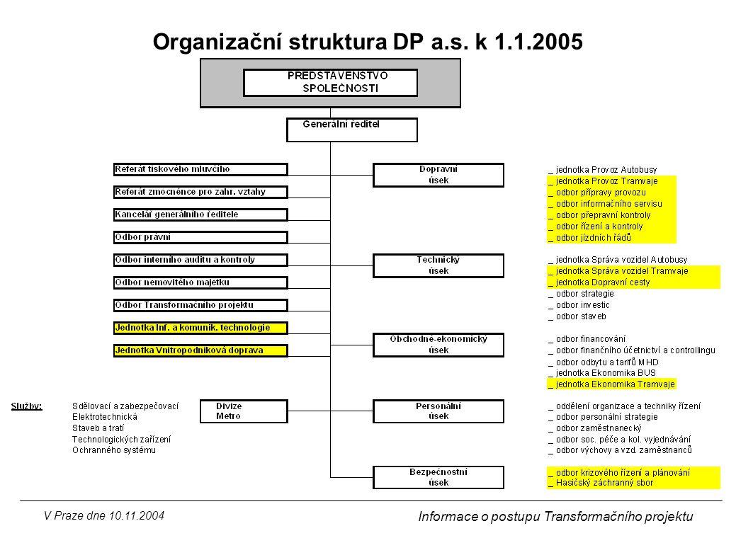Organizační struktura DP a.s. k 1.1.2005