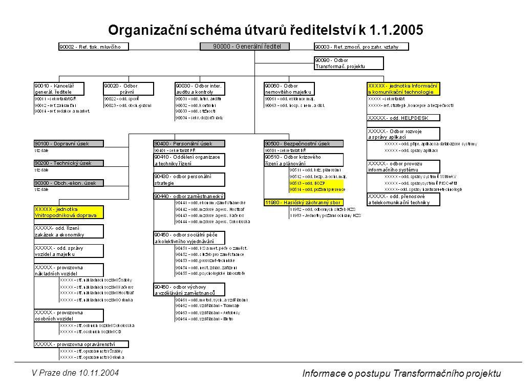 Organizační schéma útvarů ředitelství k 1.1.2005