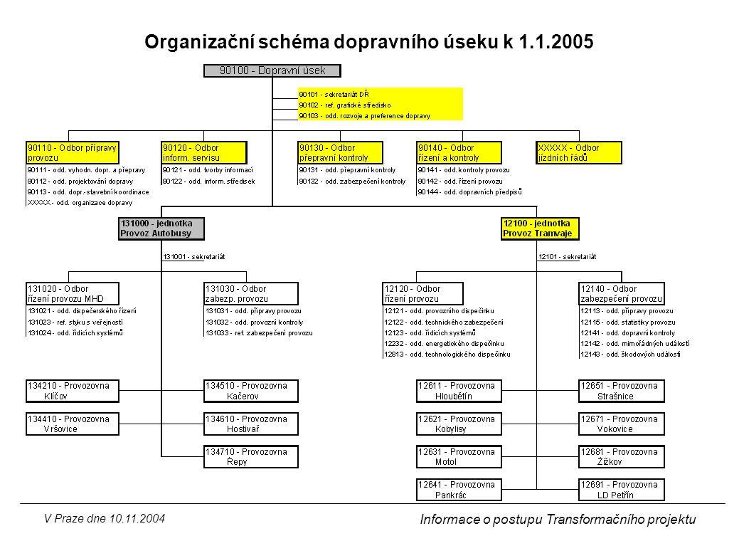 Organizační schéma dopravního úseku k 1.1.2005