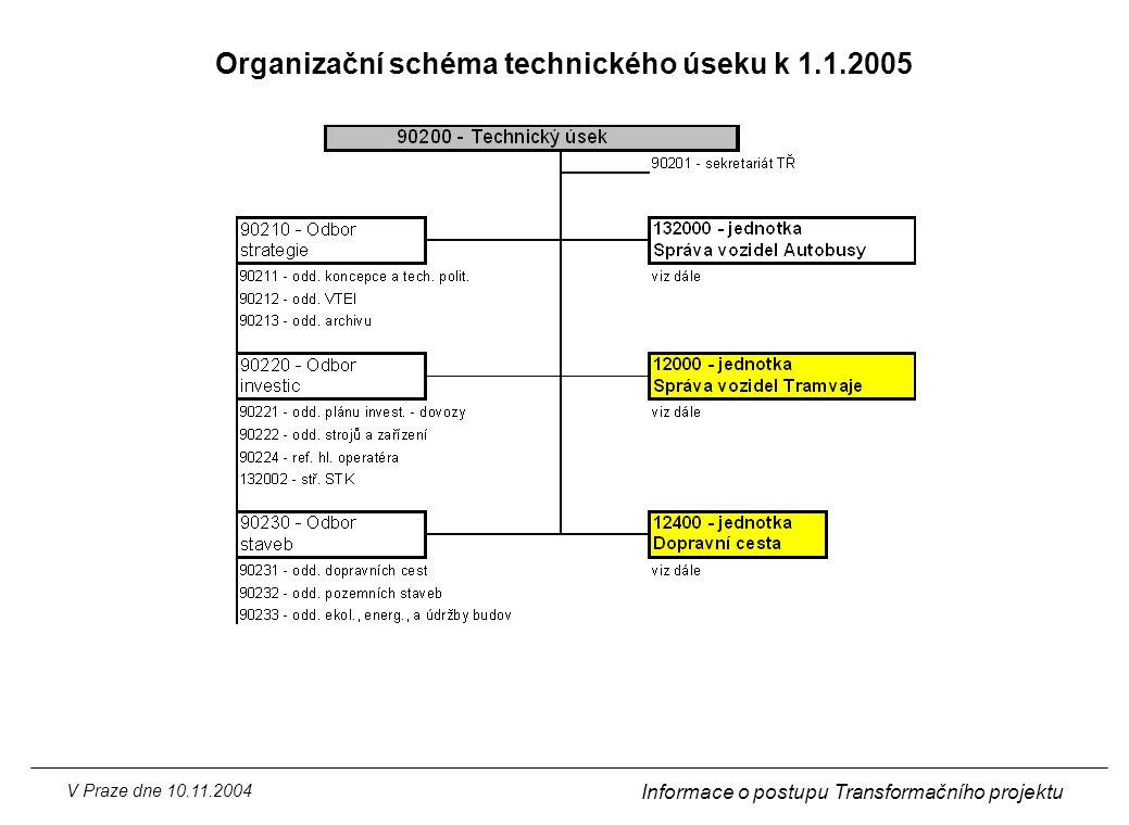 Organizační schéma technického úseku k 1.1.2005