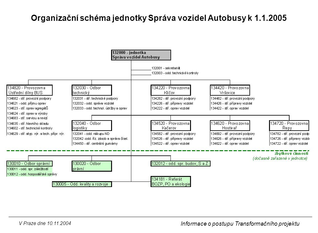 Organizační schéma jednotky Správa vozidel Autobusy k 1.1.2005