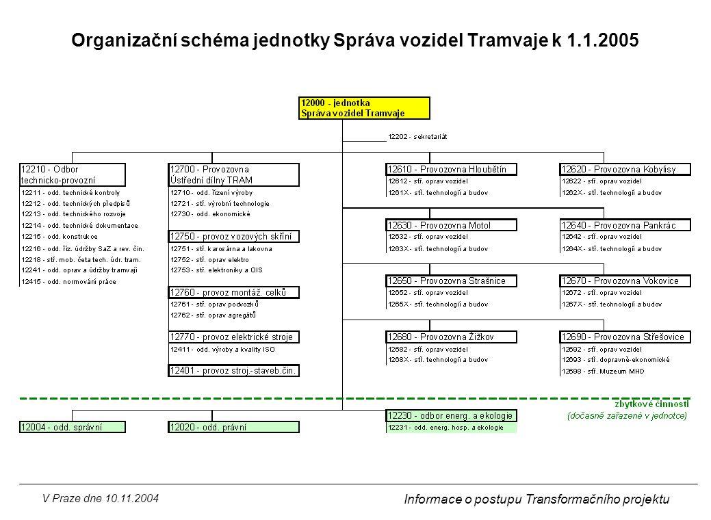 Organizační schéma jednotky Správa vozidel Tramvaje k 1.1.2005